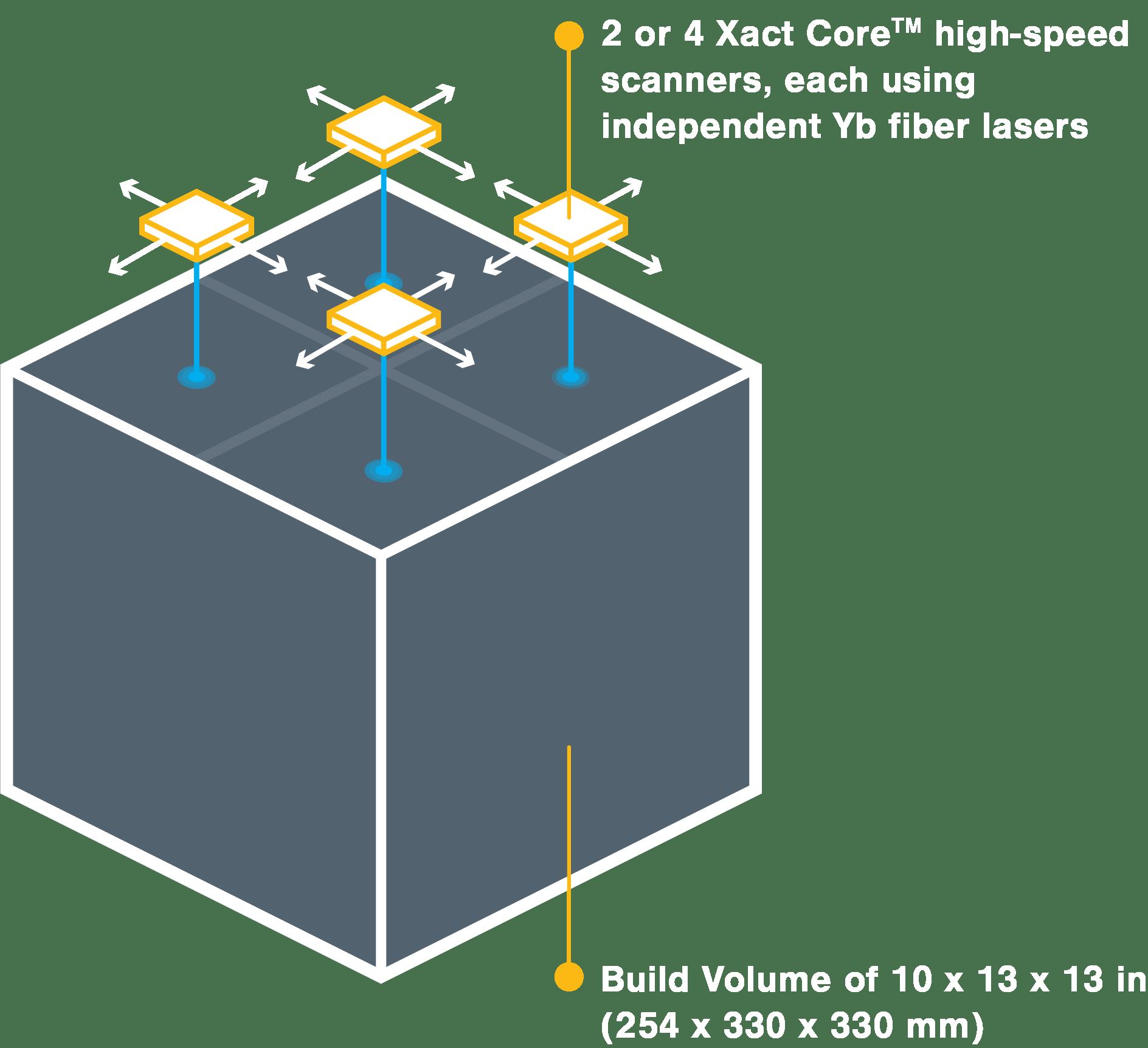 Xact Metal XM300C